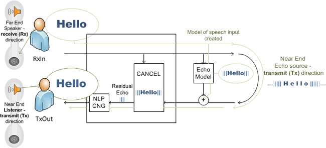 Acoustic echo cancellation software