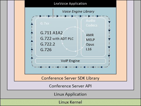 LnxVoice block diagram Conference Server SDK