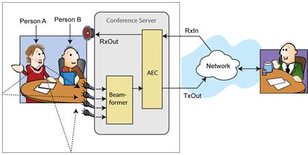 Acoustic Beamforming Software | Adaptive Digital Technologies