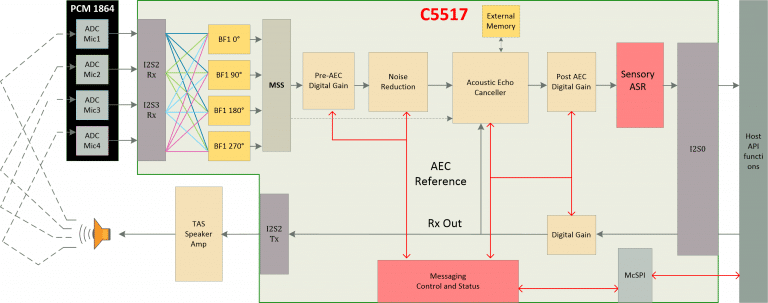 Far-field Microphone Processing Solution C5517