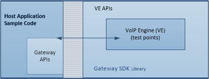 VoIP Engine Gateway High Level Block Diagram